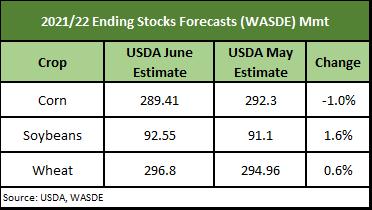 2020/21 Ending stocks forecast WASDE
