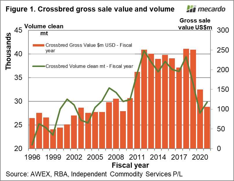 Crossbred gross sale value and volume