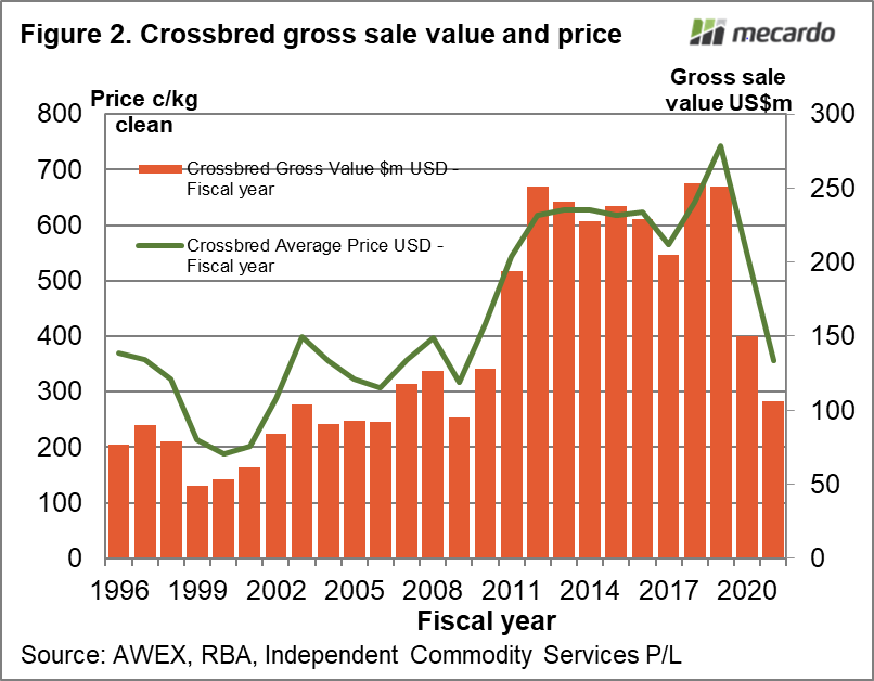 Crossbred gross sale value and price