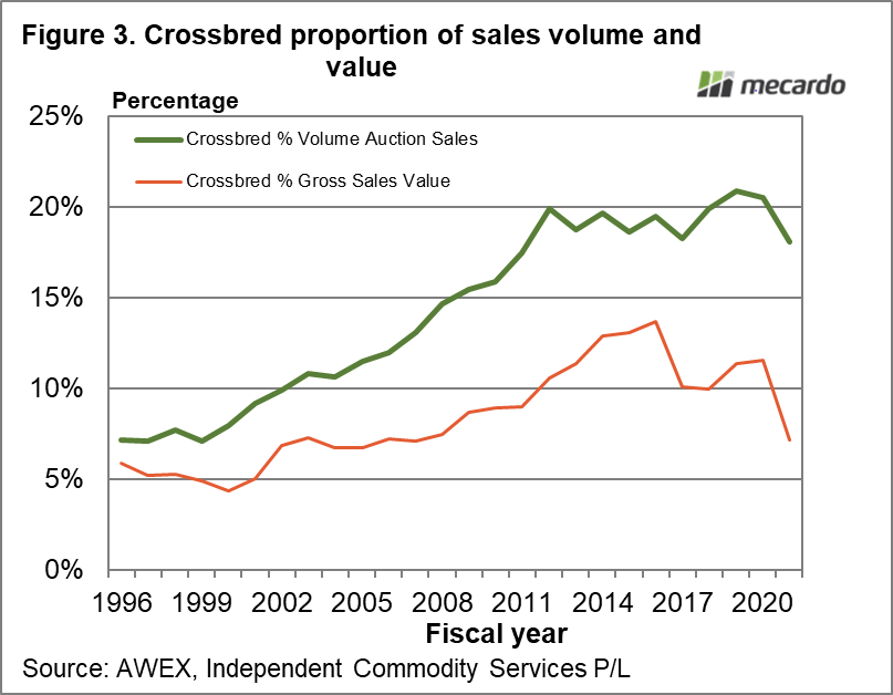 Crossbred proportion of sales volume and value