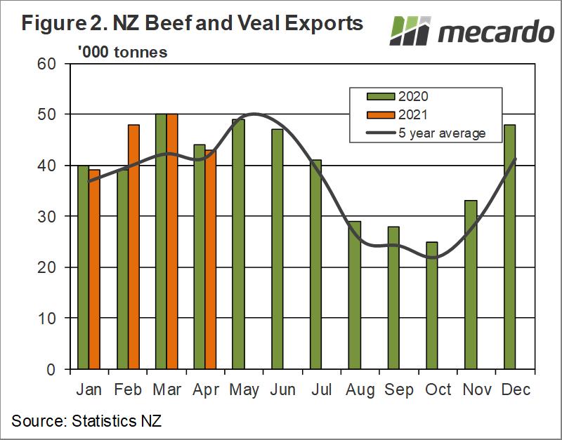 NZ beef & veal exports