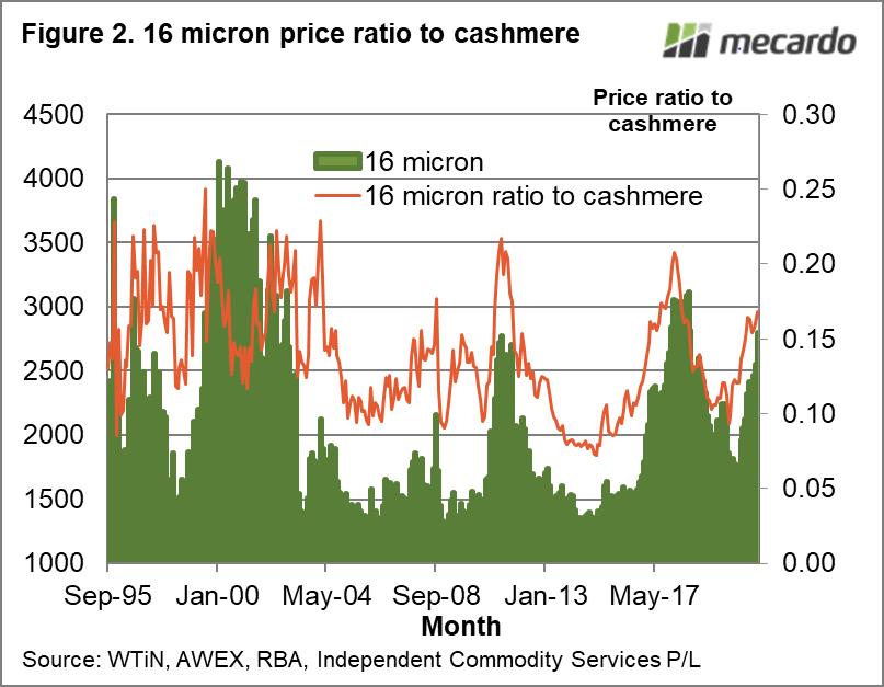 16 micron price ratio to cashmere