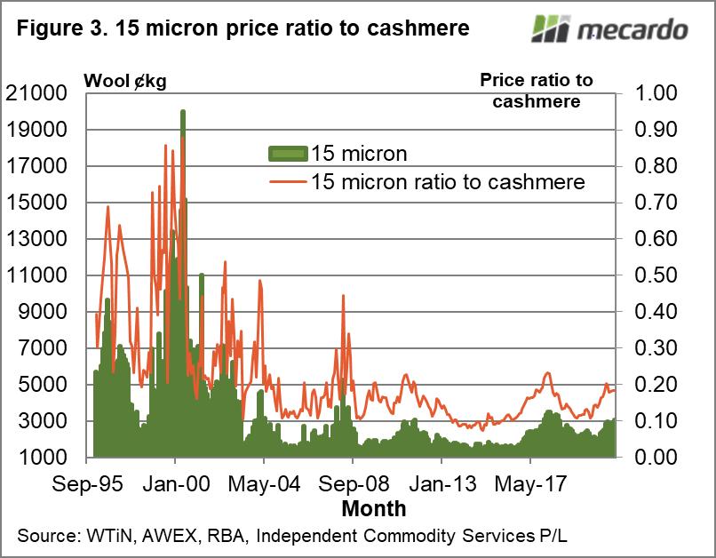 15 micron price ratio to cashmere