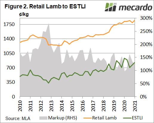 Retail Lamb to ESTLI