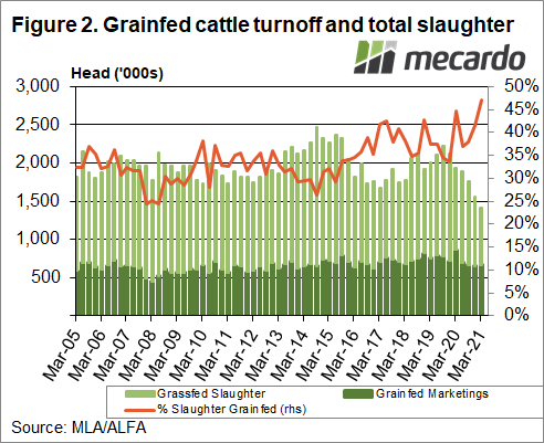 Grainfed cattle turnoff & total slaughter