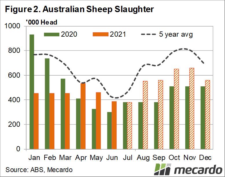Australian sheep slaughter