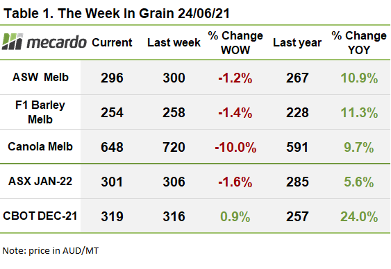 The week in grain