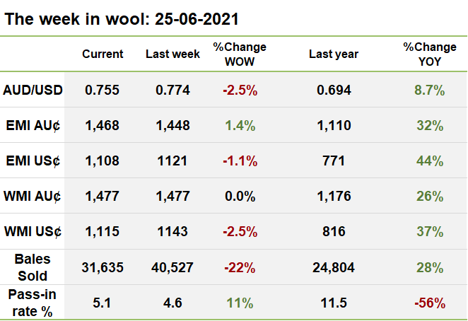 The week in wool