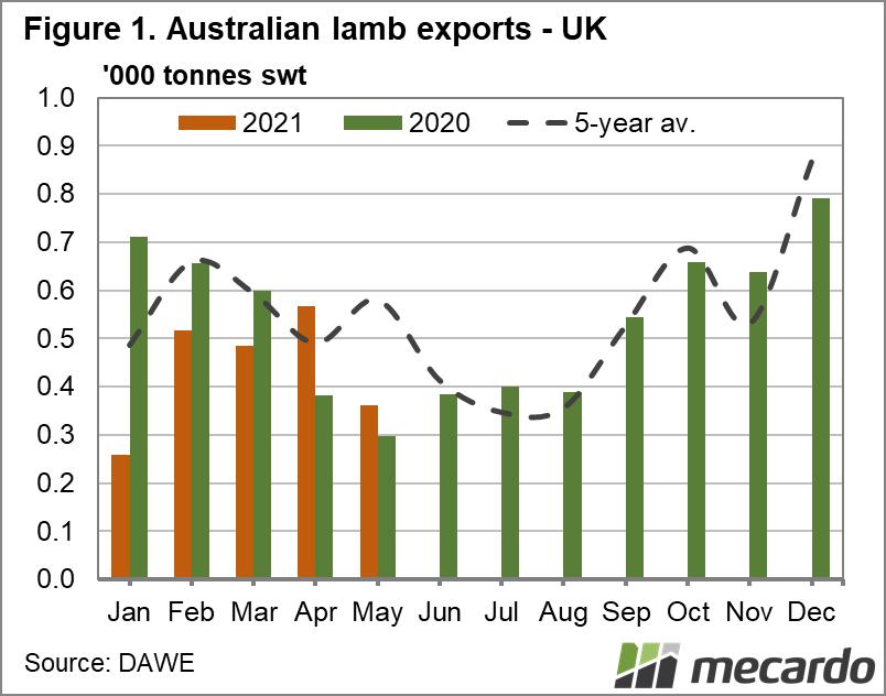 Aus lamb exports to UK