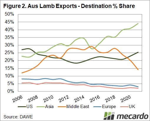 Aus lamb exports destination %
