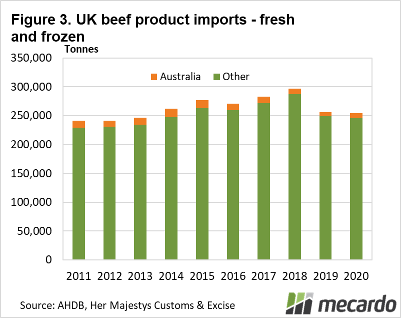 UK beef products imports fresh and frozen