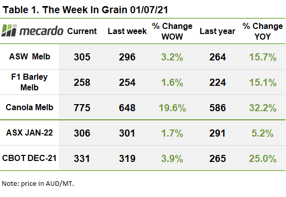 The week in grain 01/07/2021