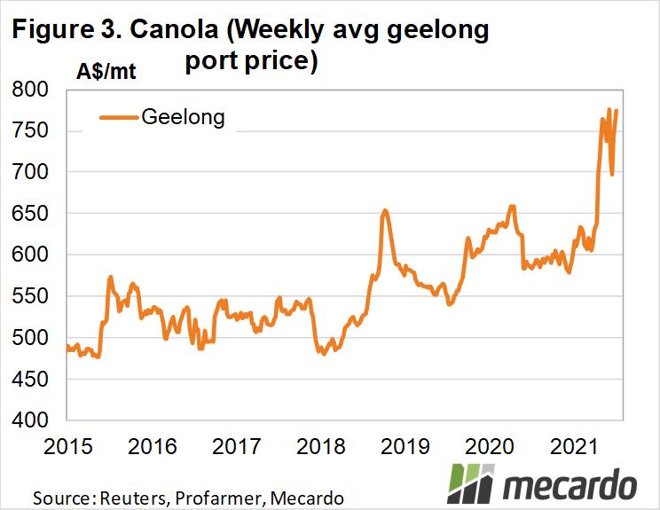 Canola (weekly avg Geelong port price)