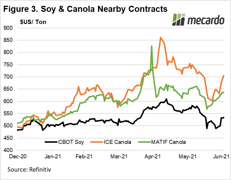 Soy & Canola nearby contracts