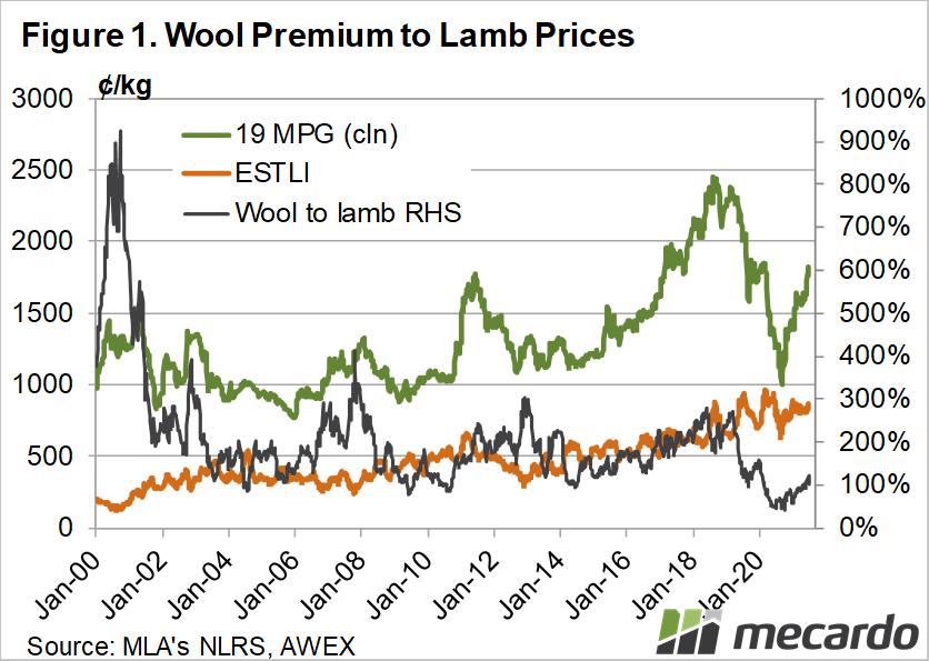 Wool premium to lamb prices