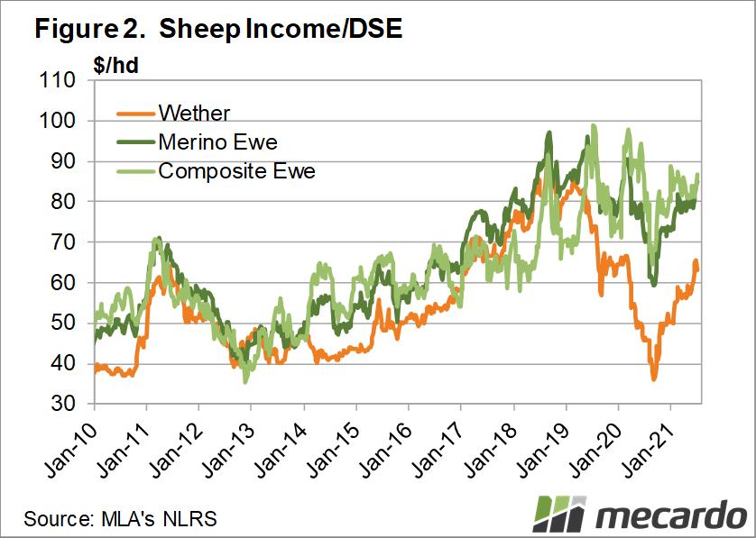 Sheep income/DSE