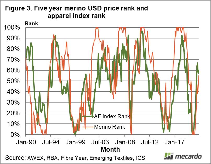 Five year merino USD price rank and apparel index rank