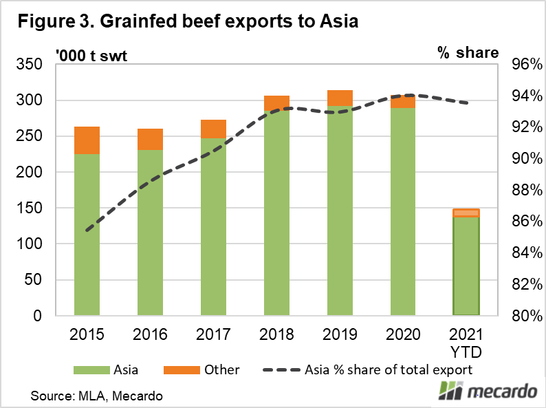 Grainfed beef exports to Asia