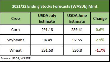 2021/22 Ending stocks forecasts (WASDE) Mmt