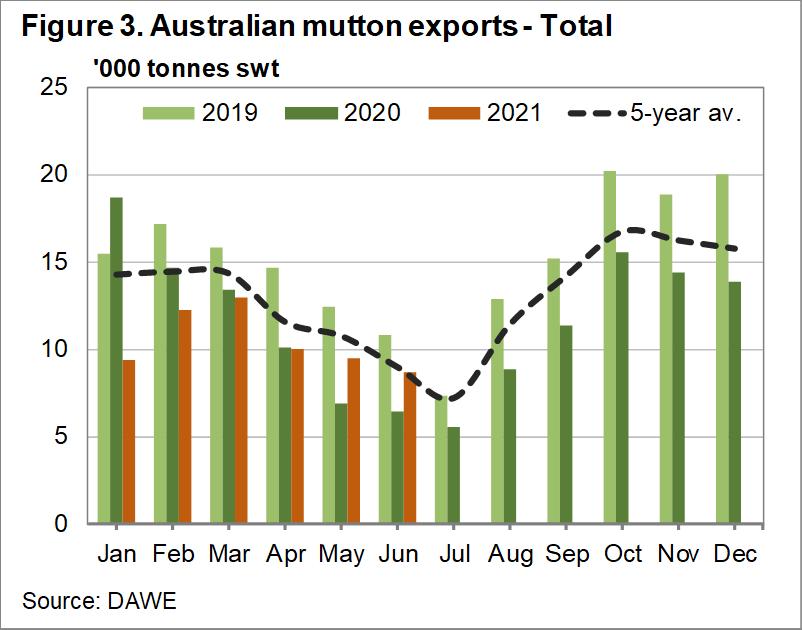 Australian mutton exports - total