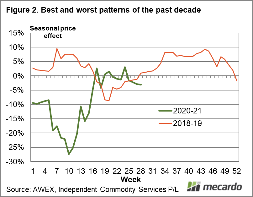 Best and worst patterns of the past decade