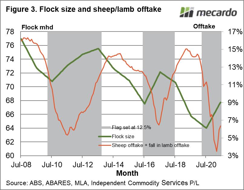 Flock size and sheep/lamb offtake
