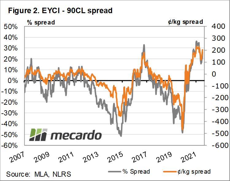 EYCI & 90CL spread