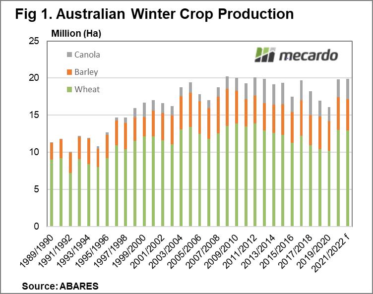 Australian winter crop production