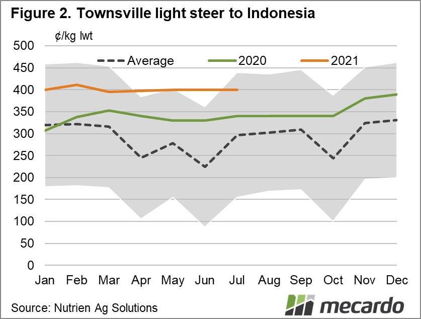 Townsville light steer to Indonesia