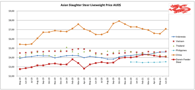 Asian slaughter liveweight prices $AUD
