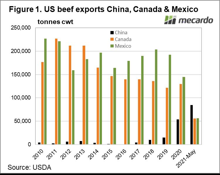 US beef exports China, Canada & Mexico