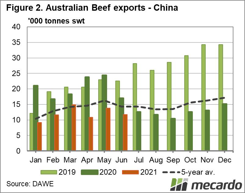 Australian beef exports to China