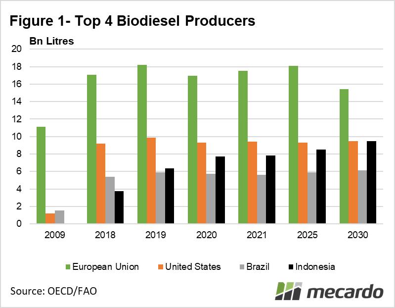 Top 4 Biodiesel producers
