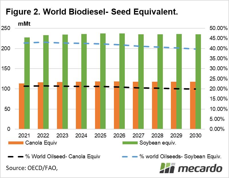 World Biodiesel - seed equivalent