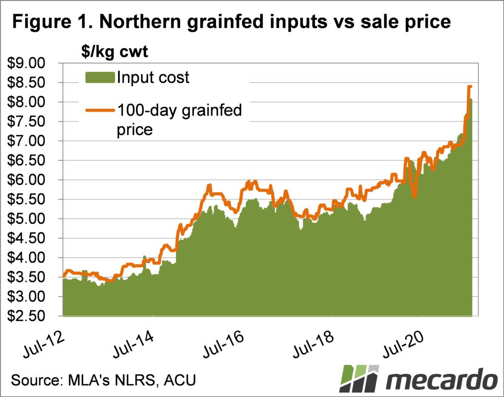 Northern grainfed inputs vs sale price