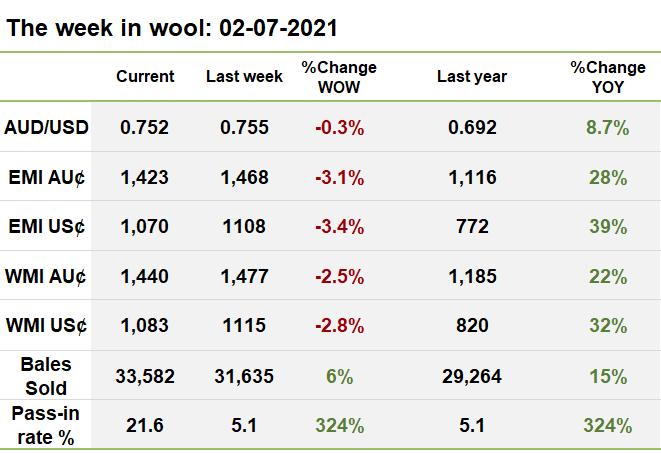 week in wool 02072021