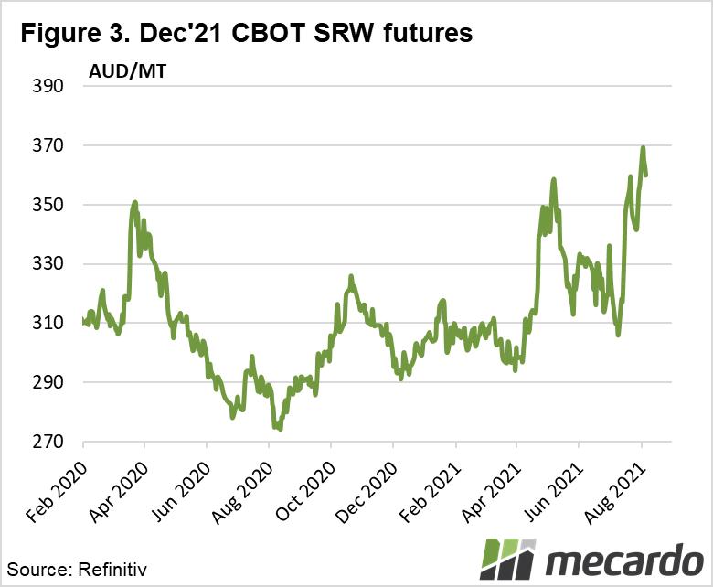 Dec 21' CBOT SRW futures