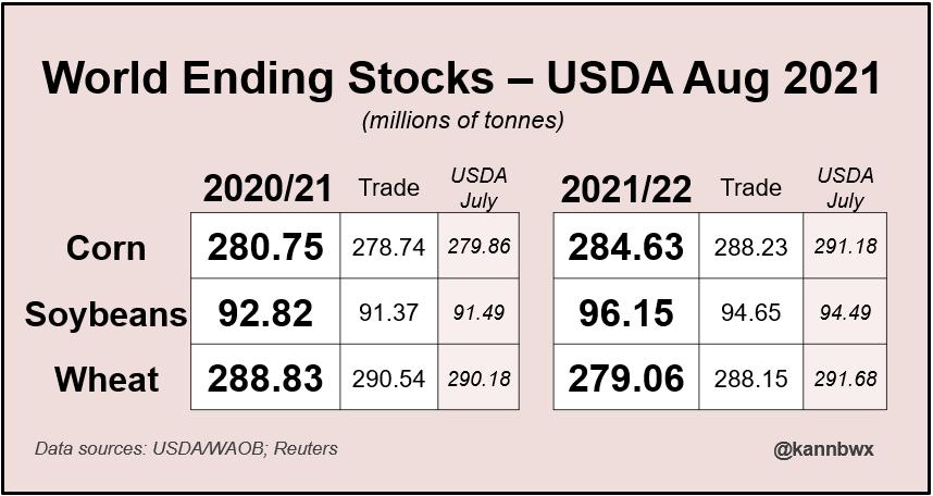 World Ending Stocks - USDA Aug 2021