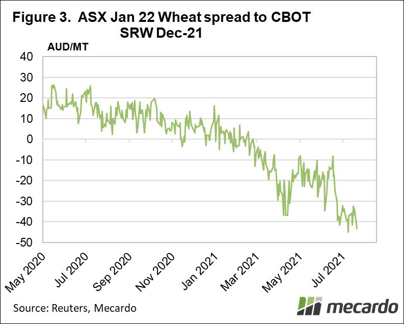 ASX Jan 22 Wheat spread to CBOT SRW Dec-21