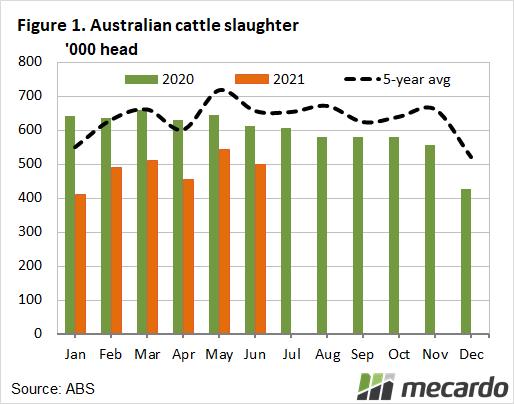 Australian cattle slaughter