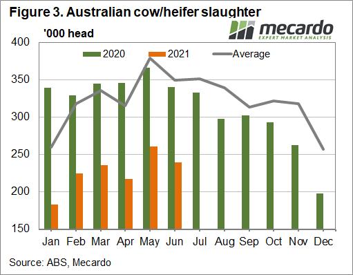 Australian cow/heifer slaughter