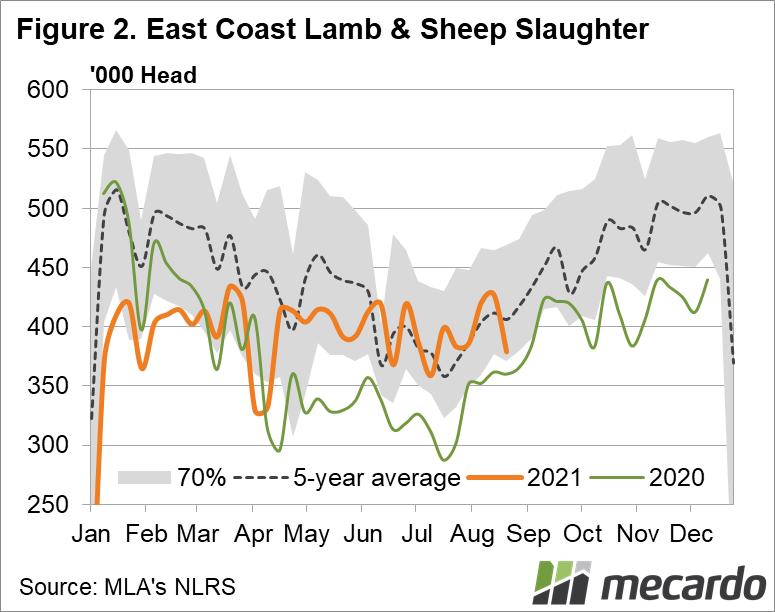 Sheep & Lamb Slaughter East Coast