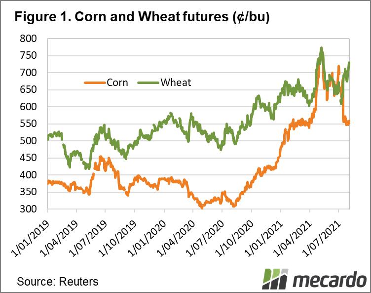 Corn and Wheat futures (¢/bu)