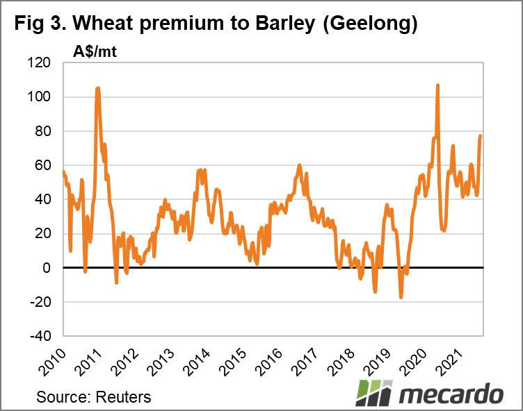 Wheat premium to Barley (Geelong)