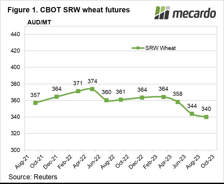CBOT SRW wheat futures