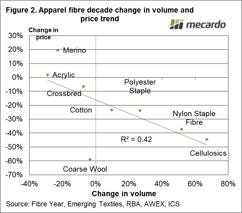 Apparel fibre decade change in volume and price trend