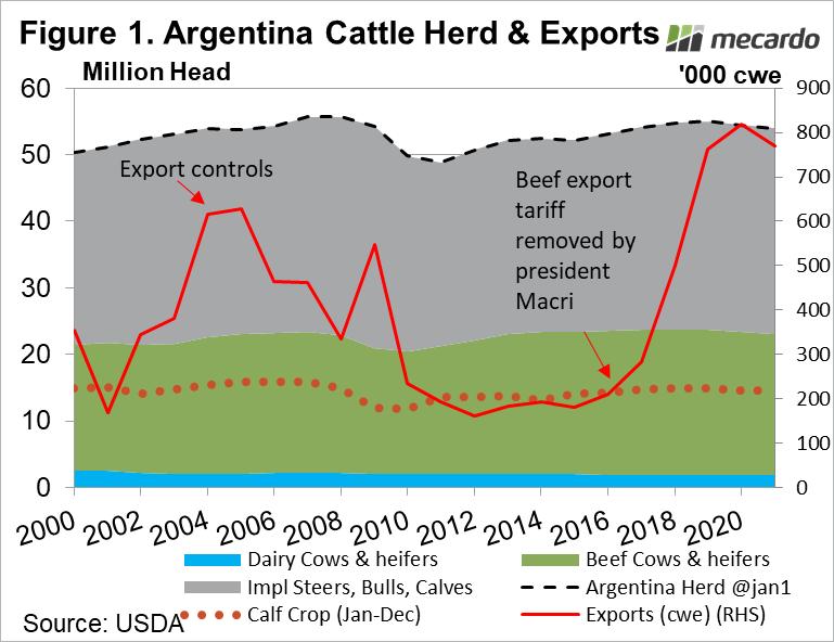 Argentine cattle herd & exports