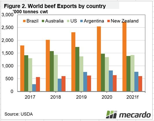 World beef exports by country