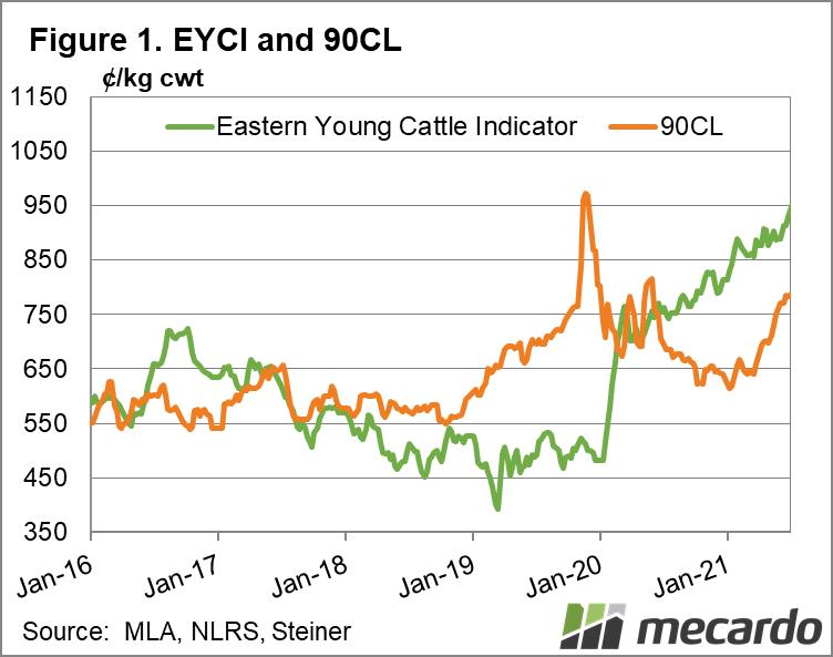 EYCI & 90CL