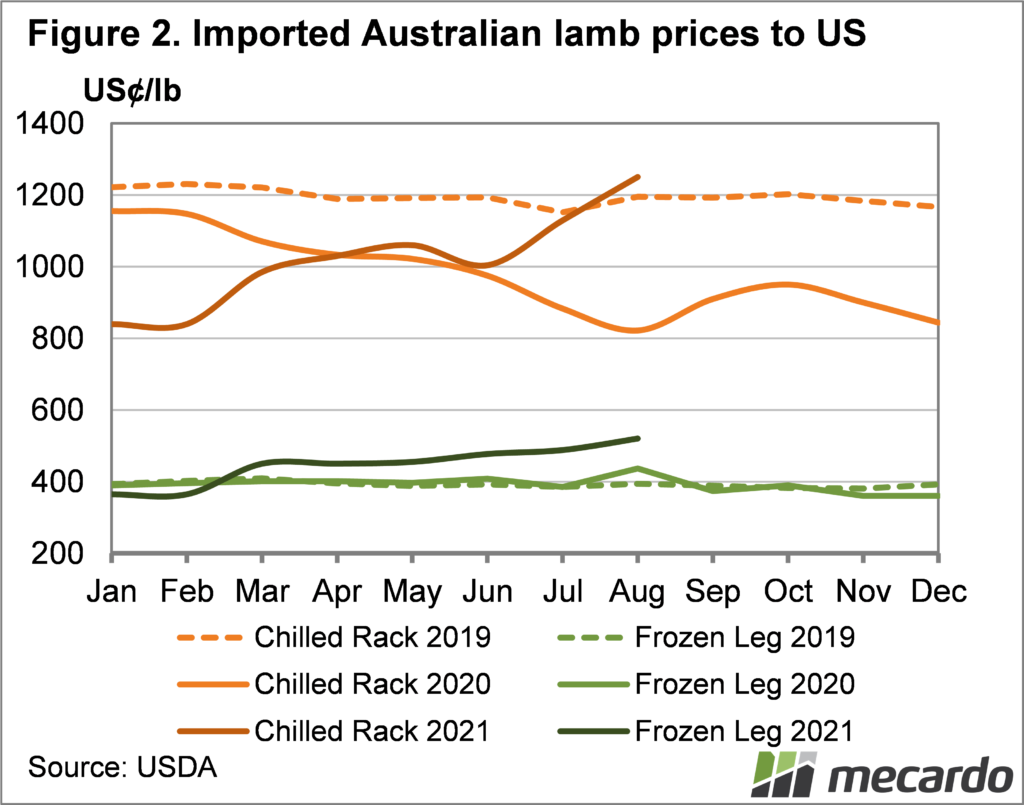 Imported lamb prices to US